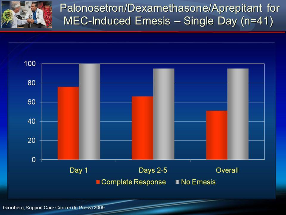 Palonosetron/Dexamethasone/Aprepitant for MEC-Induced Emesis – Single Day (n=41) Palonosetron/Dexamethasone/Aprepitant for MEC-Induced Emesis – Single