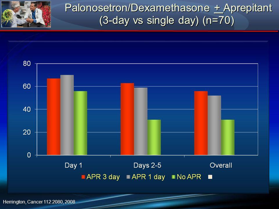 Palonosetron/Dexamethasone + Aprepitant (3-day vs single day) (n=70) Palonosetron/Dexamethasone + Aprepitant (3-day vs single day) (n=70) Herrington,