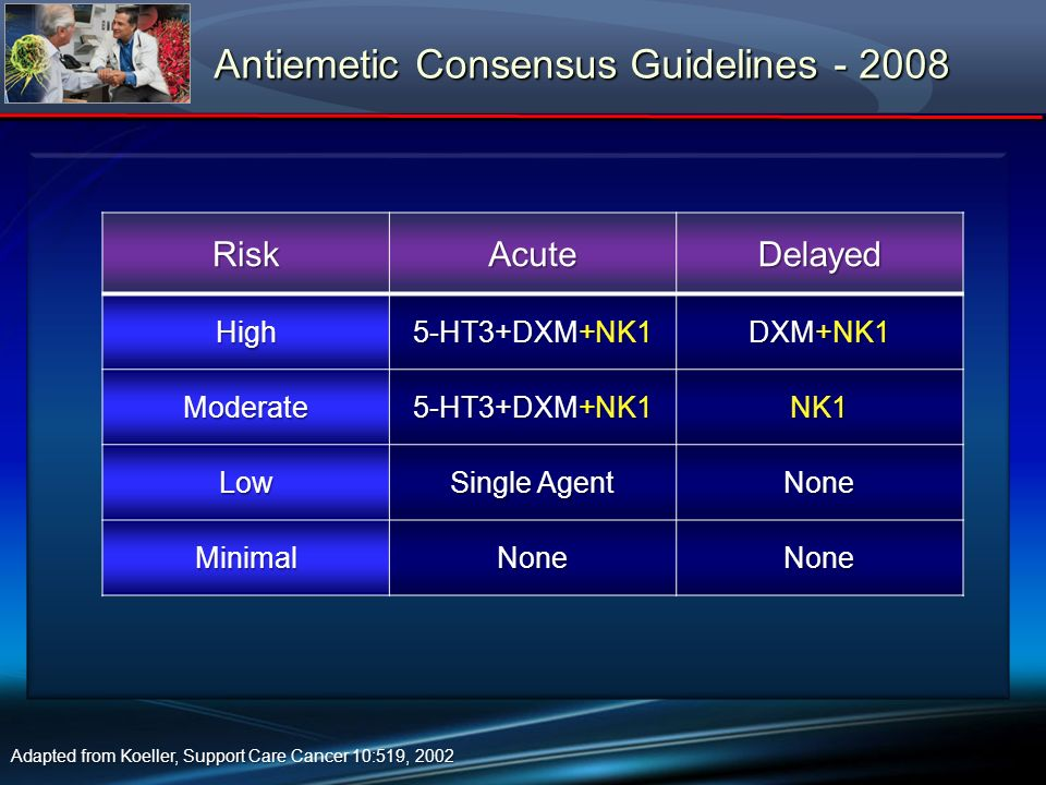 Antiemetic Consensus Guidelines - 2008 Adapted from Koeller, Support Care Cancer 10:519, 2002 RiskAcuteDelayedHigh 5-HT3+DXM+NK1 DXM+NK1 Moderate 5-HT
