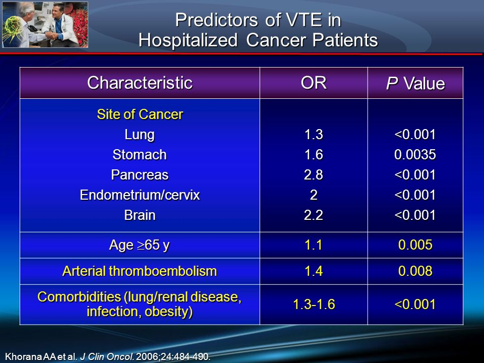 Predictors of VTE in Hospitalized Cancer Patients CharacteristicOR P Value Site of Cancer LungStomachPancreasEndometrium/cervixBrain1.31.62.822.2<0.00