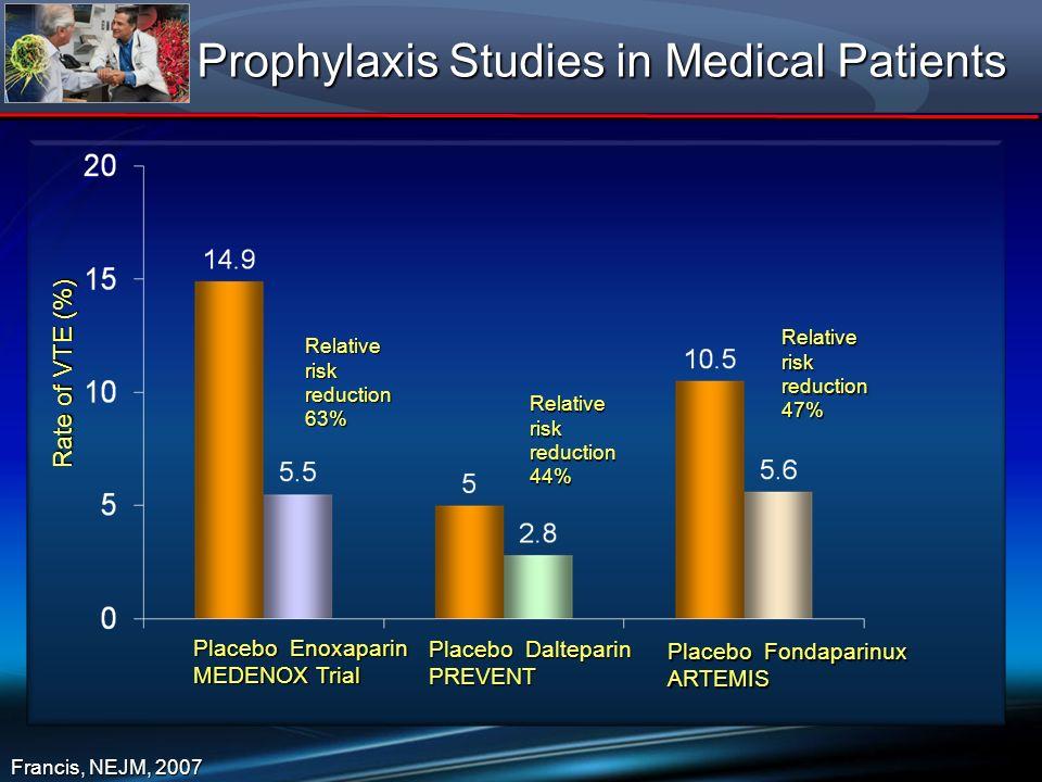 Prophylaxis Studies in Medical Patients Francis, NEJM, 2007 Placebo Enoxaparin MEDENOX Trial Placebo Dalteparin PREVENT Placebo Fondaparinux ARTEMIS R