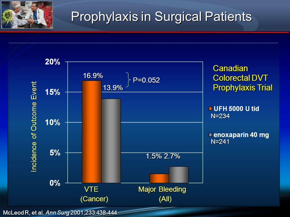 Canadian Colorectal DVT Prophylaxis Trial 13.9% 1.5% 2.7% 16.9% N=234 N=241 McLeod R, et al. Ann Surg 2001;233:438-444 P=0.052 Incidence of Outcome Ev