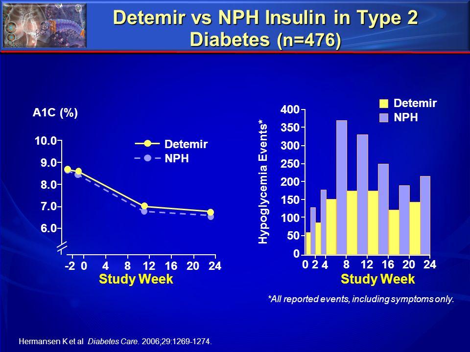 Detemir vs NPH Insulin in Type 2 Diabetes (n=476) *All reported events, including symptoms only. Hermansen K et al. Diabetes Care. 2006;29:1269-1274.