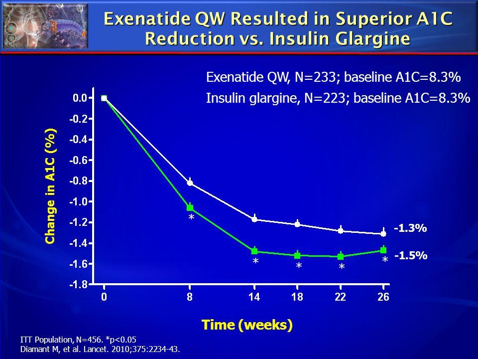 Exenatide QW Resulted in Superior A1C Reduction vs. Insulin Glargine ITT Population, N=456. *p<0.05 Diamant M, et al. Lancet. 2010;375:2234-43. Time (