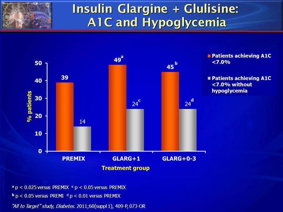 Insulin Glargine + Glulisine: A1C and Hypoglycemia c d a b a p < 0.025 versus PREMIX c p < 0.05 versus PREMIX b p < 0.05 versus PREMI d p < 0.01 versu