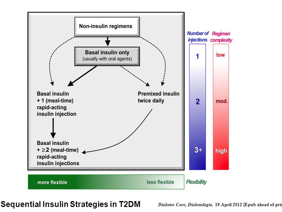 Sequential Insulin Strategies in T2DM Diabetes Care, Diabetologia. 19 April 2012 [Epub ahead of print]