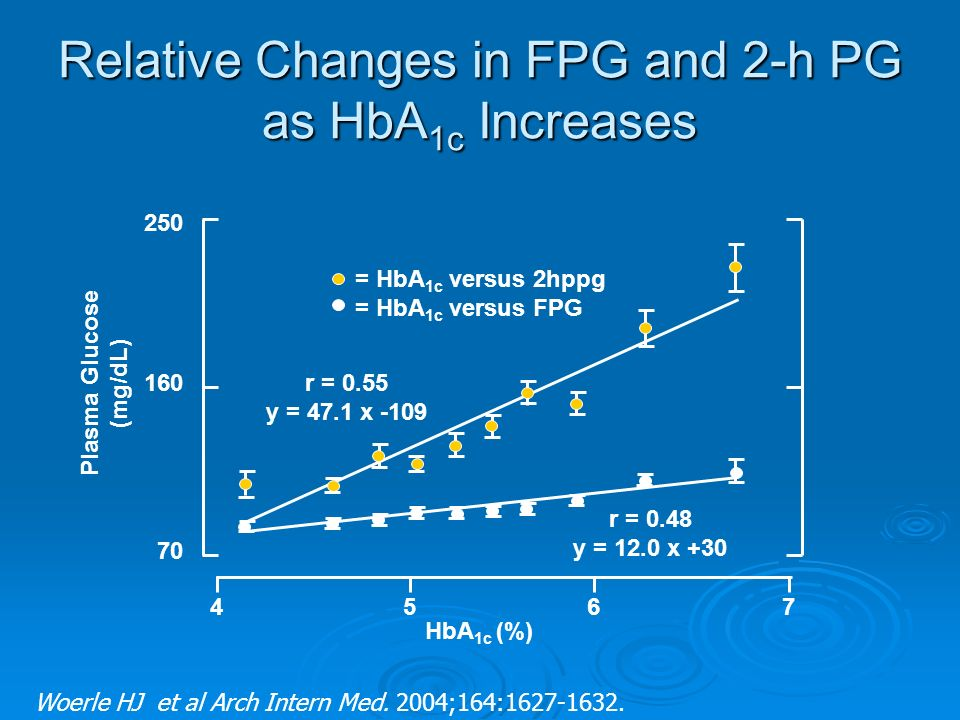 Woerle HJ et al Arch Intern Med. 2004;164:1627-1632. Relative Changes in FPG and 2-h PG as HbA 1c Increases 4567 70 160 250 Plasma Glucose (mg/dL) = H