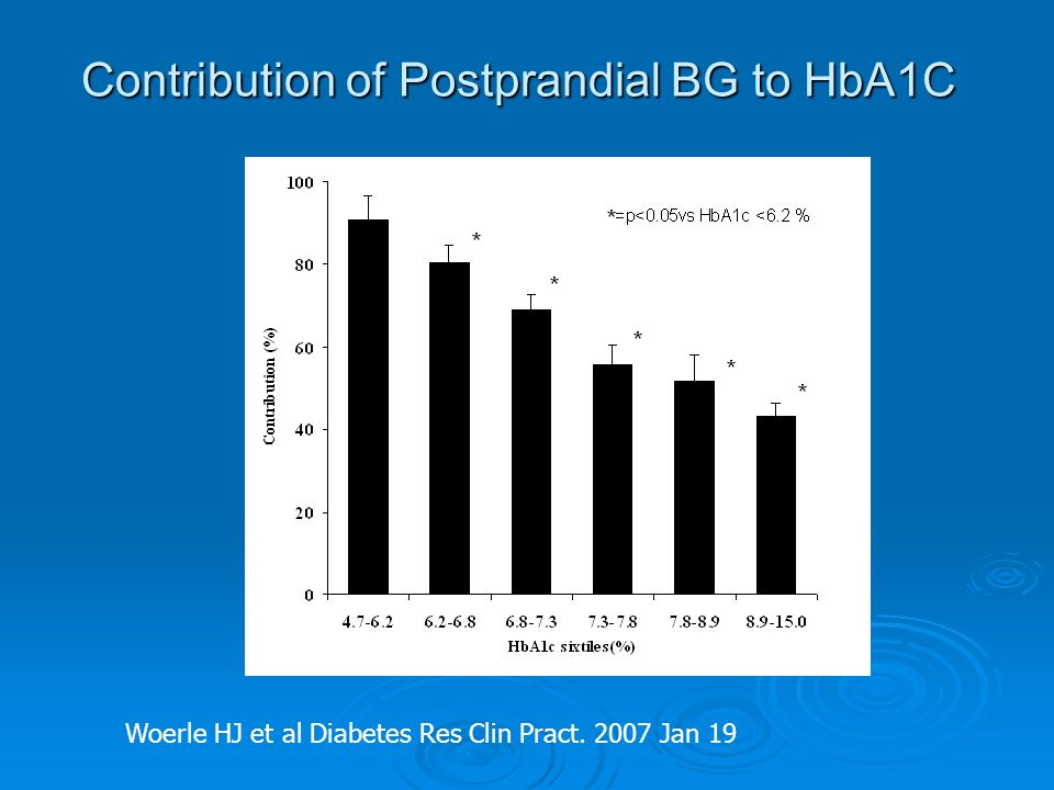 Contribution of Postprandial BG to HbA1C Woerle HJ et al Diabetes Res Clin Pract. 2007 Jan 19