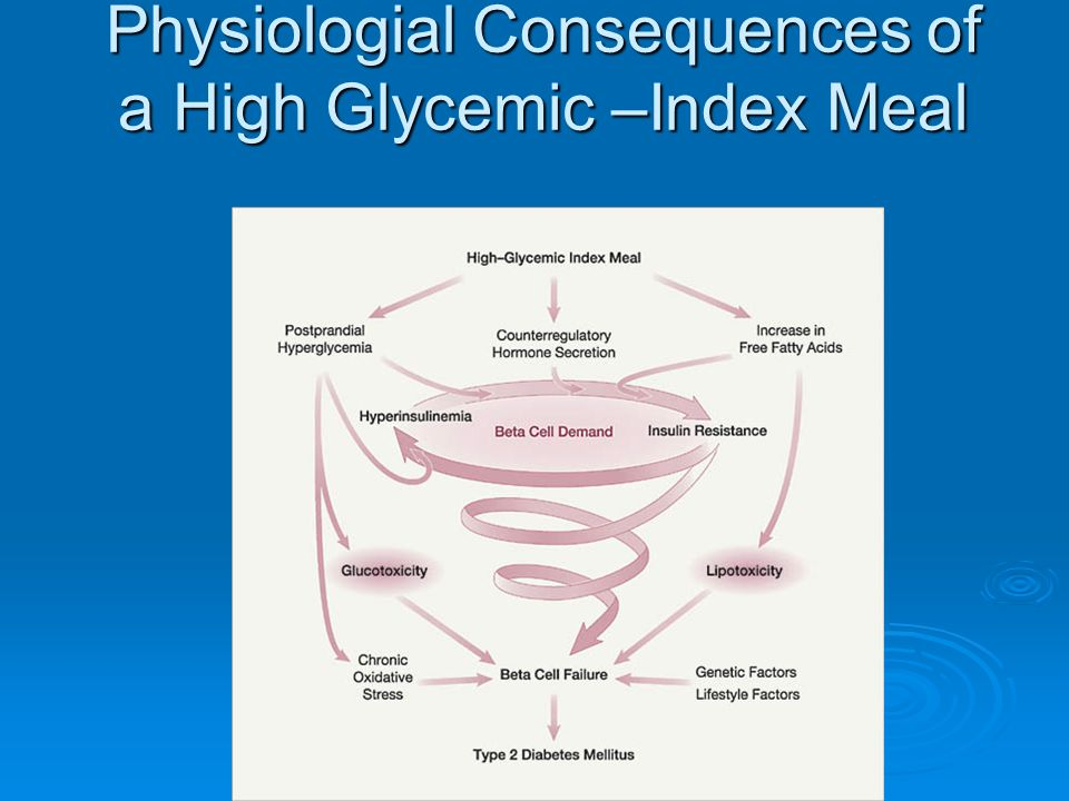 Physiologial Consequences of a High Glycemic –Index Meal