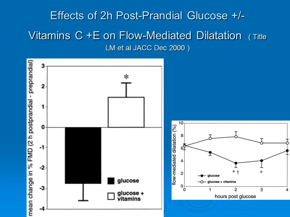 Effects of 2h Post-Prandial Glucose +/- Vitamins C +E on Flow-Mediated Dilatation ( Title LM et al JACC Dec 2000 )