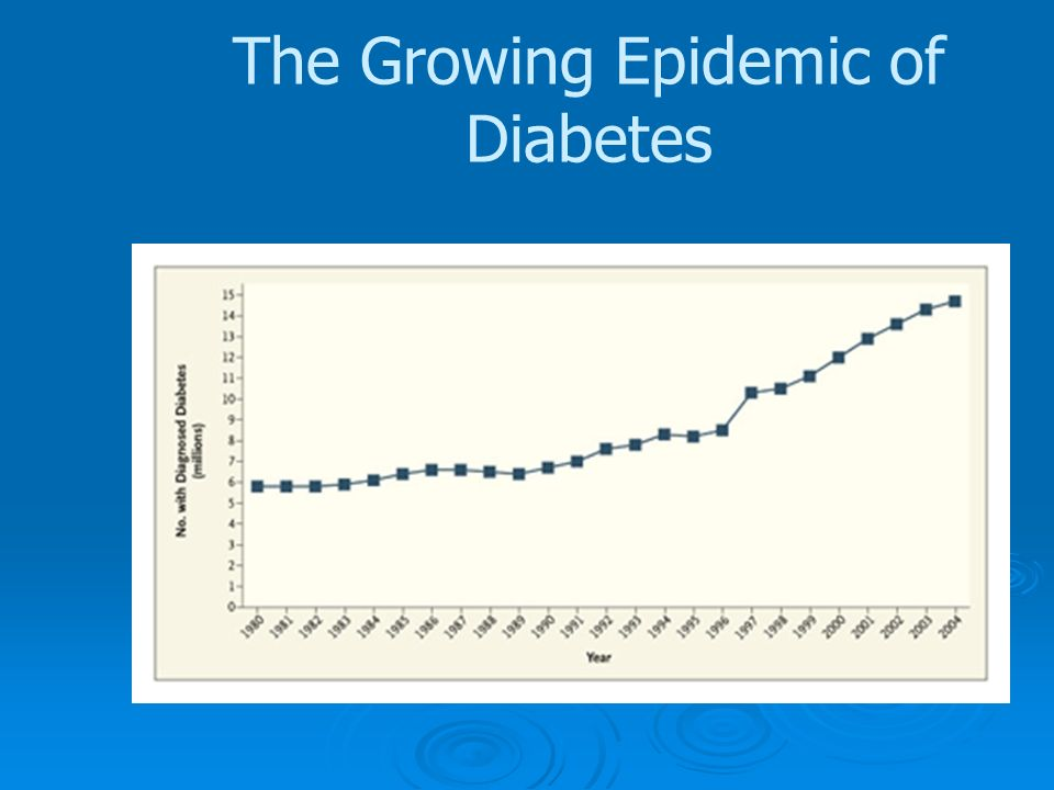 The Growing Epidemic of Diabetes