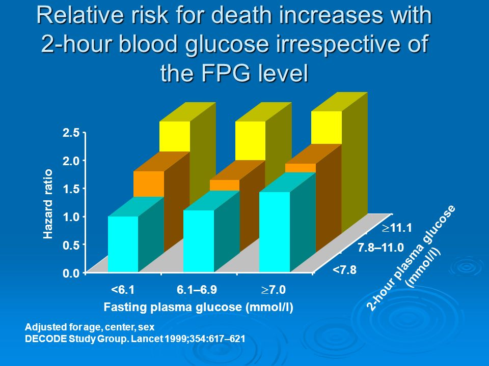 Relative risk for death increases with 2-hour blood glucose irrespective of the FPG level <6.16.1–6.9 7.0 11.1 7.8–11.0 <7.8 Fasting plasma glucose (mmol/l) 2-hour plasma glucose (mmol/l) 2.5 2.0 1.5 1.0 0.5 0.0 Hazard ratio Adjusted for age, center, sex DECODE Study Group.