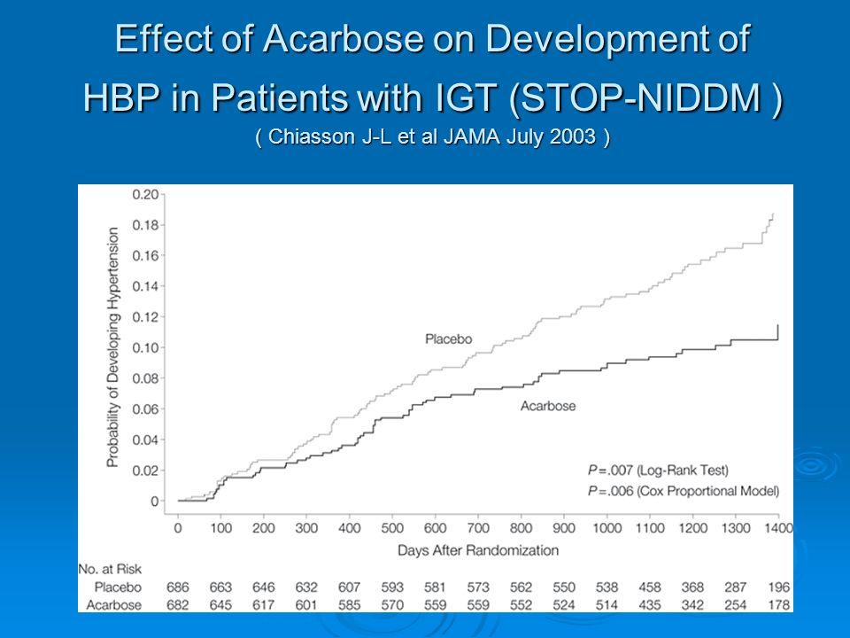 Effect of Acarbose on Development of HBP in Patients with IGT (STOP-NIDDM ) ( Chiasson J-L et al JAMA July 2003 )