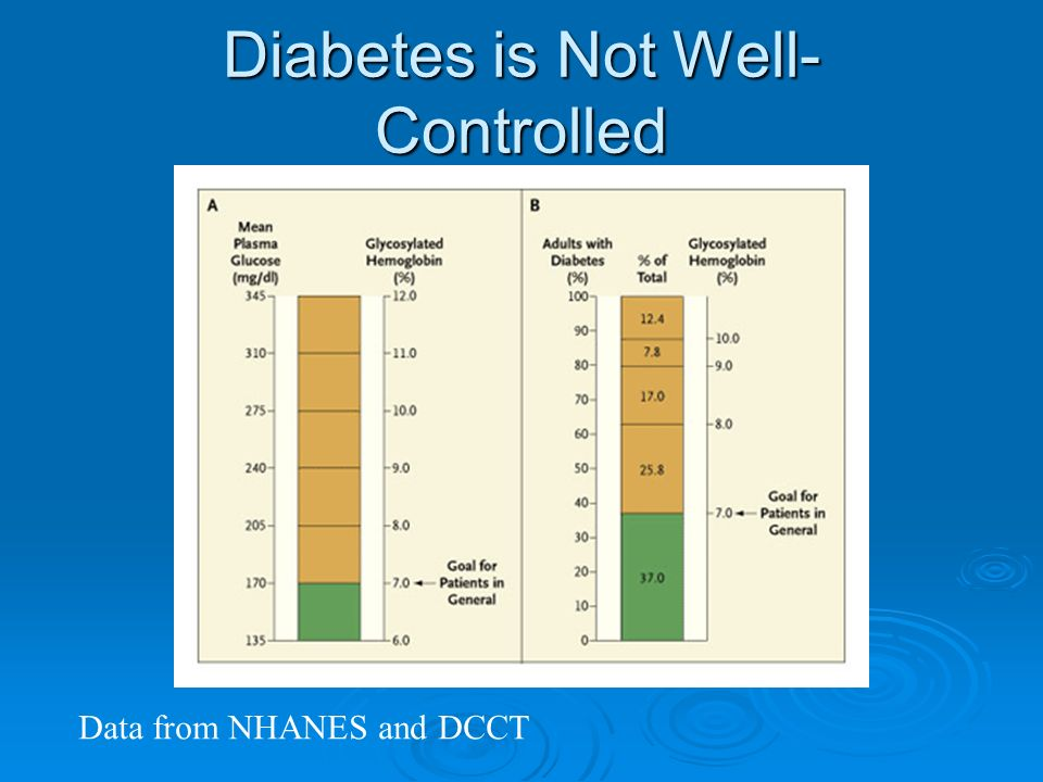 Diabetes is Not Well- Controlled Data from NHANES and DCCT