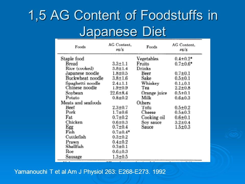1,5 AG Content of Foodstuffs in Japanese Diet Yamanouchi T et al Am J Physiol 263: E268-E273. 1992