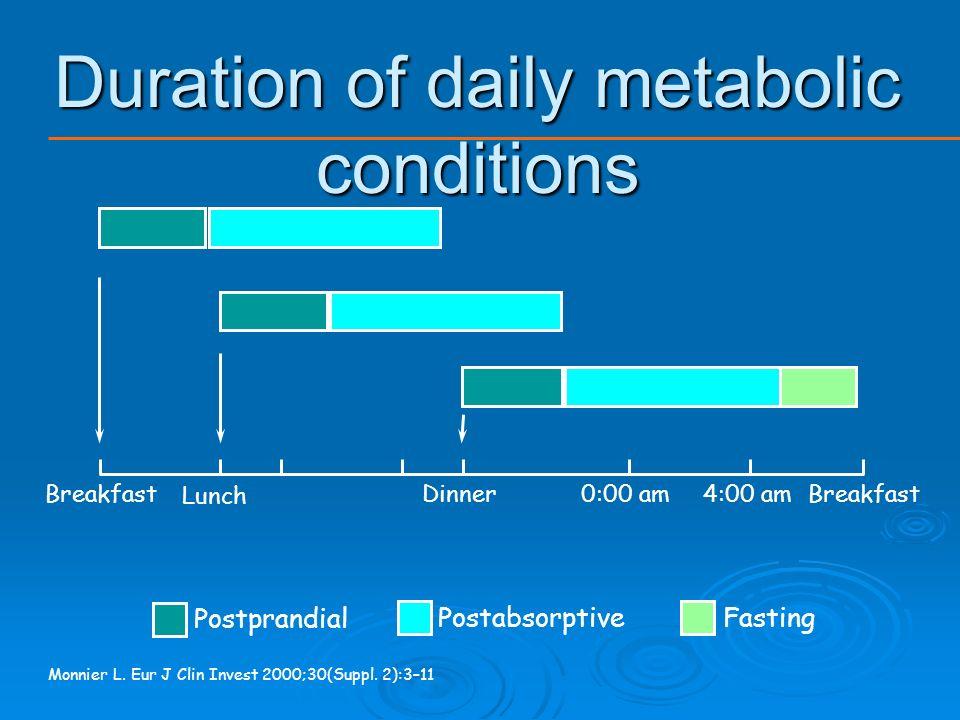 Contribution of Postprandial BG to HbA1C Woerle HJ et al Diabetes Res Clin Pract. 2007 Jan 19