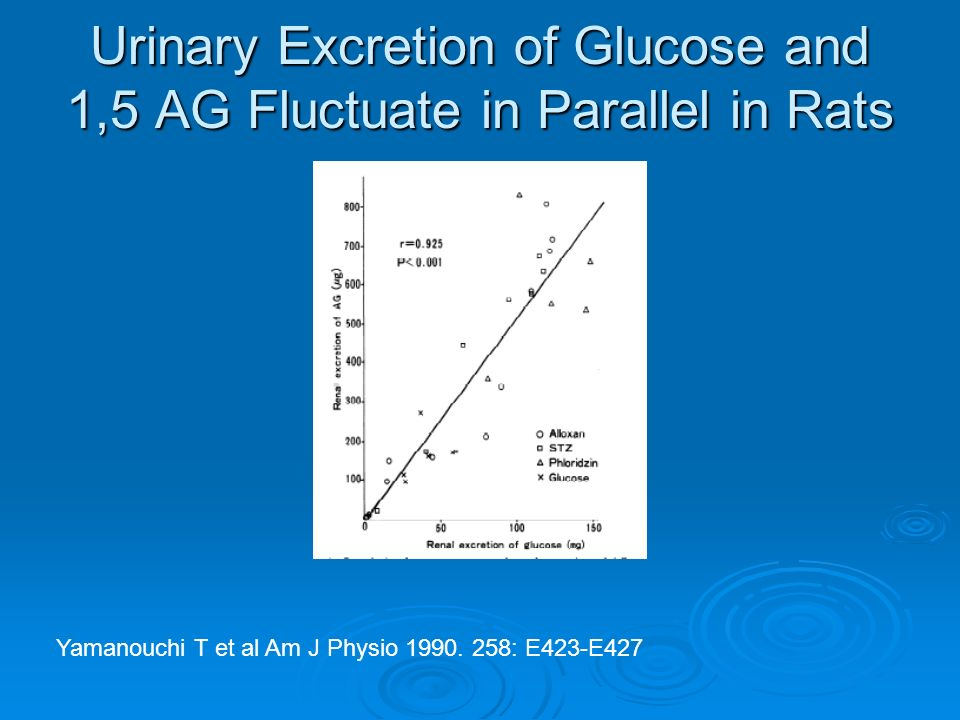 Urinary Excretion of Glucose and 1,5 AG Fluctuate in Parallel in Rats Yamanouchi T et al Am J Physio 1990.