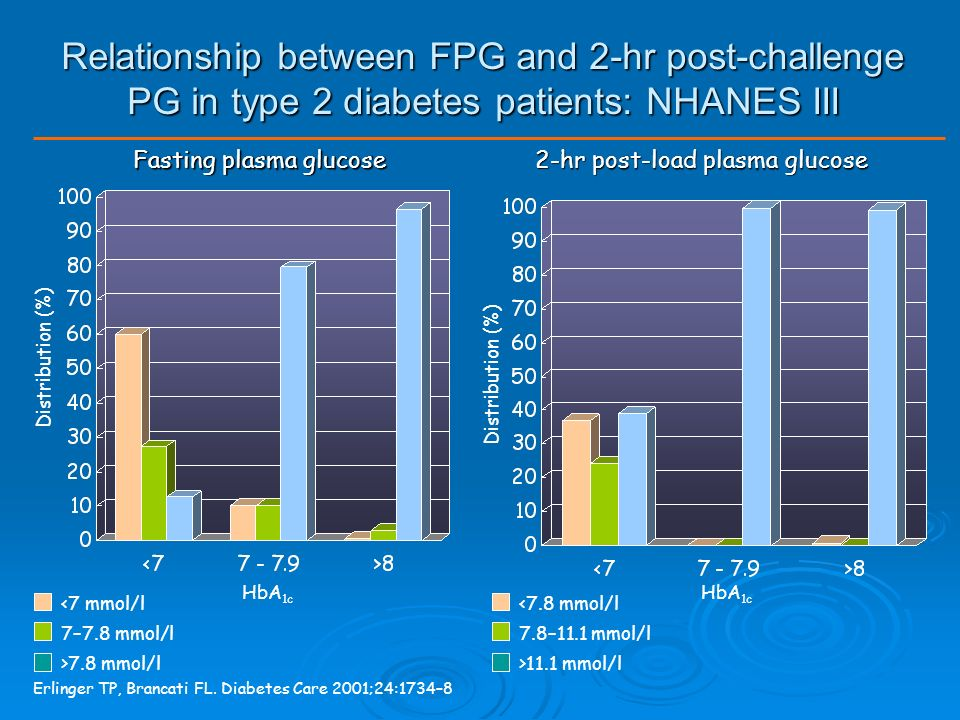 Measurement of 1,5AG and HbA1c between October and April, around the new year, in 17 patients with Type 2 DM