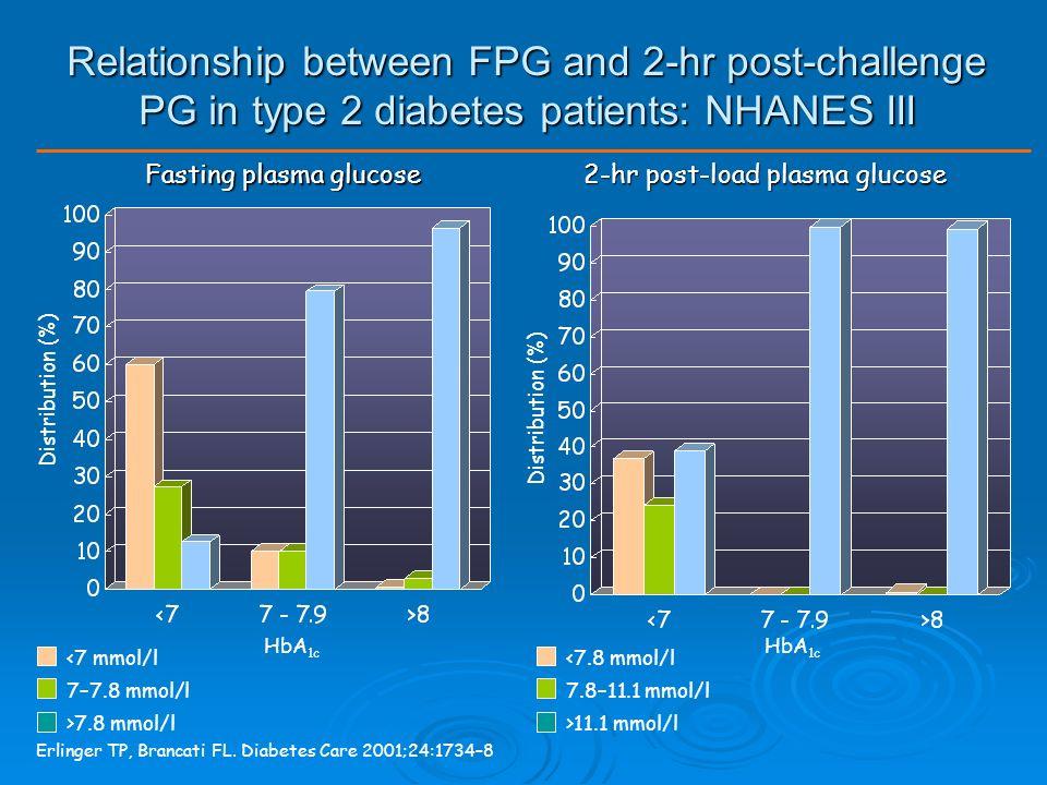 Relationship between HbA1C, FPG and 2-hr post-challenge PG in type 2 diabetes patients: NHANES III Erlinger TP, Brancati FL.