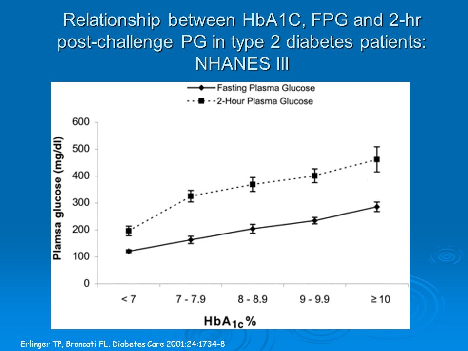 Relationship between HbA1C, FPG and 2-hr post-challenge PG in type 2 diabetes patients: NHANES III Erlinger TP, Brancati FL.