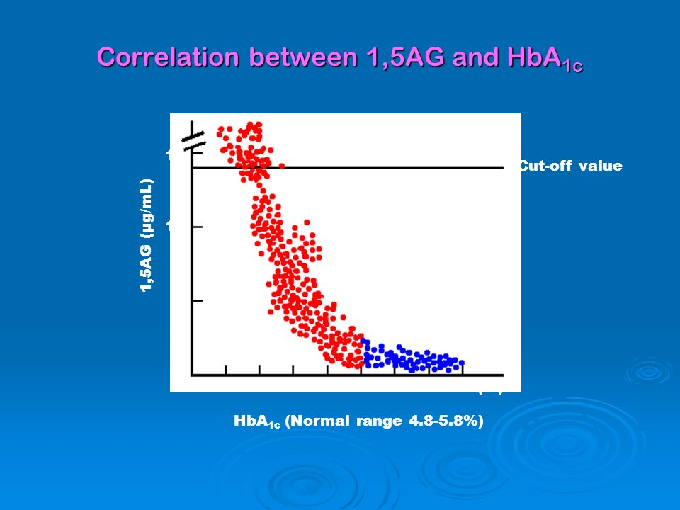 Correlation between 1,5AG and HbA 1c Cut-off value HbA 1c (Normal range 4.8-5.8%) 1,5AG (µg/mL) 5 6 7 8 9 10 11 12 (%) 15 10 5