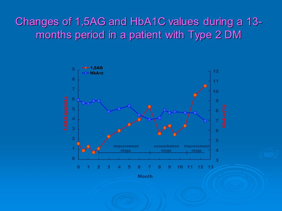 Changes of 1,5AG and HbA1C values during a 13- months period in a patient with Type 2 DM