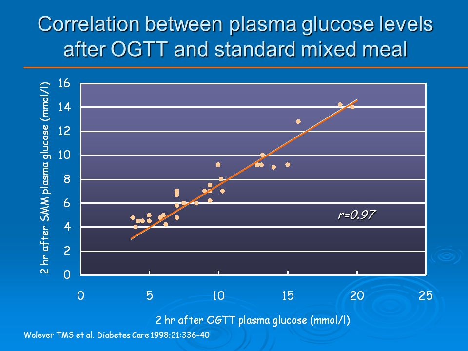 So How Can We Assess Post- Prandial Glucose Control Clinically ?.