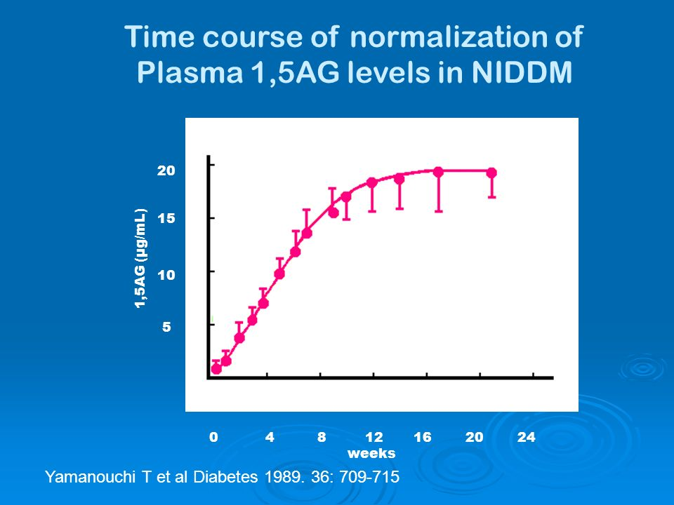 Time course of normalization of Plasma 1,5AG levels in NIDDM 0 4 8 12 16 20 24 weeks 1,5AG (µg/mL) 20 15 10 5 Yamanouchi T et al Diabetes 1989.