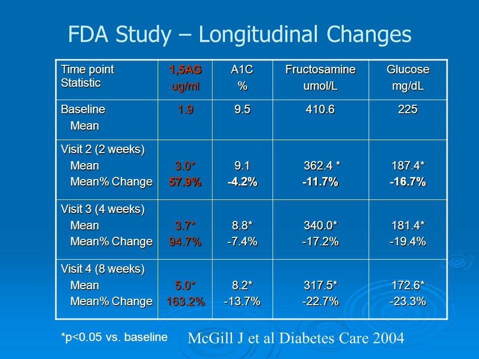 FDA Study – Longitudinal Changes Time point Statistic 1,5AGug/mlA1C%Fructosamineumol/LGlucosemg/dL Baseline Mean Mean1.99.5410.6225 Visit 2 (2 weeks) Mean Mean Mean% Change Mean% Change3.0*57.9%9.1-4.2% 362.4 * 362.4 *-11.7%187.4*-16.7% Visit 3 (4 weeks) Mean Mean Mean% Change Mean% Change3.7*94.7%8.8*-7.4%340.0*-17.2%181.4*-19.4% Visit 4 (8 weeks) Mean Mean Mean% Change Mean% Change5.0*163.2%8.2*-13.7%317.5*-22.7%172.6*-23.3% *p<0.05 vs.