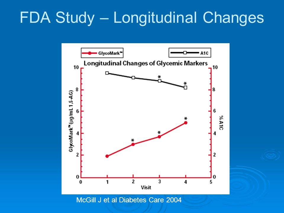 FDA Study – Longitudinal Changes McGill J et al Diabetes Care 2004