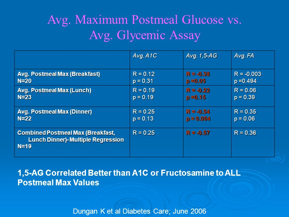 Avg. Maximum Postmeal Glucose vs. Avg.