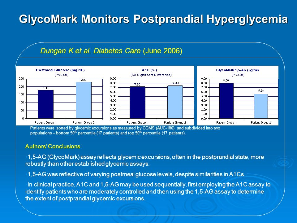GlycoMark Monitors Postprandial Hyperglycemia Dungan K et al. Diabetes Care (June 2006) Patients were sorted by glycemic excursions as measured by CGM