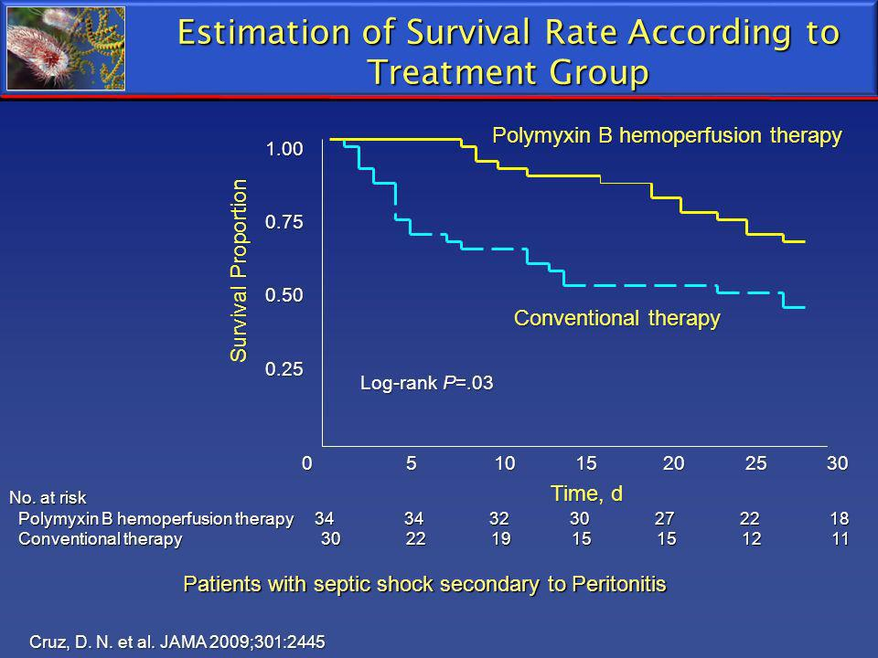 Cruz, D. N. et al. JAMA 2009;301:2445 Estimation of Survival Rate According to Treatment Group Patients with septic shock secondary to Peritonitis Pol
