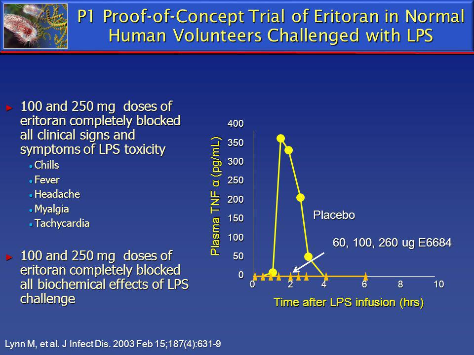 P1 Proof-of-Concept Trial of Eritoran in Normal Human Volunteers Challenged with LPS 100 and 250 mg doses of eritoran completely blocked all clinical