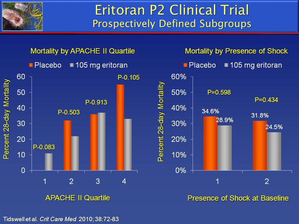 Eritoran P2 Clinical Trial Prospectively Defined Subgroups Tidswell et al. Crit Care Med 2010; 38:72-83 APACHE II Quartile Percent 28-day Mortality Mo