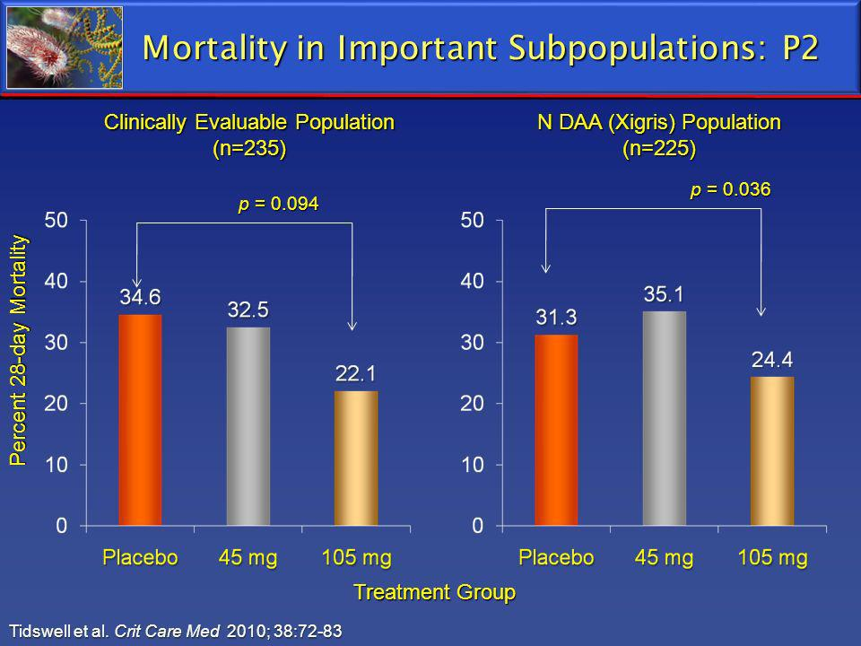 Mortality in Important Subpopulations: P2 Tidswell et al. Crit Care Med 2010; 38:72-83 Treatment Group Percent 28-day Mortality Clinically Evaluable P