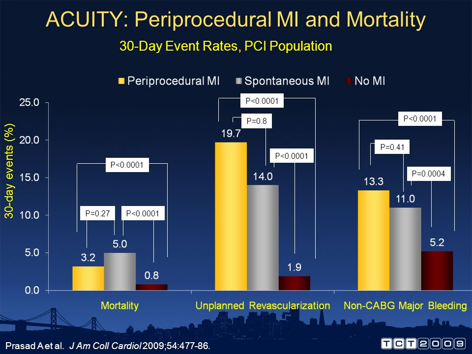 Clinical Classification of MI Thygesen K et al. J Am Coll Cardiol 2007;50:2173-95. Type 1 Spontaneous myocardial infarction related to ischaemia due t