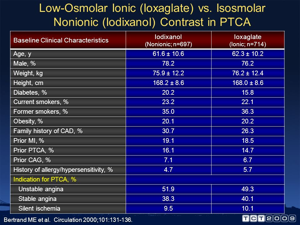 Ioxaglate Significant reductions in: Significant reductions in: Ischemic complications acutely and at one month Ischemic complications acutely and at