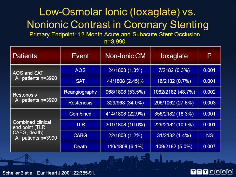 Low-Osmolar Ionic (Ioxaglate) vs. Nonionic Contrast in Coronary Stenting Scheller B et al. Eur Heart J 2001;22:385-91. Angiographic Data, n=3,990 Non-