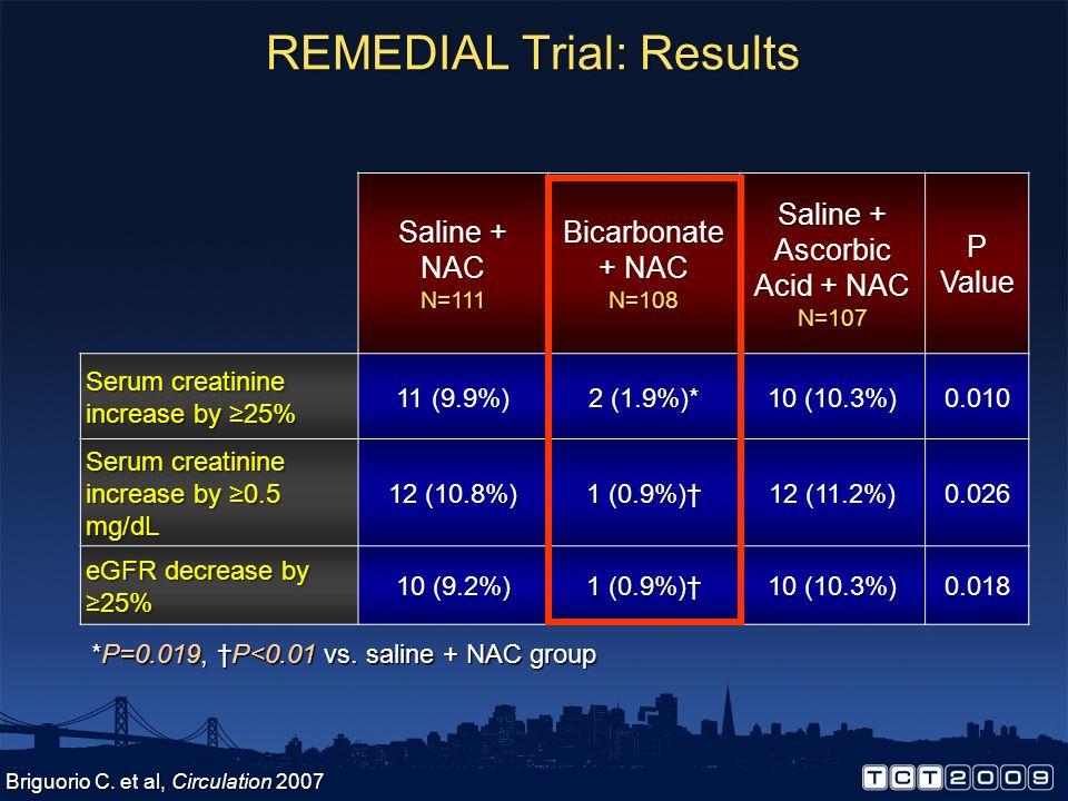 REMEDIAL Trial Saline + NAC N=118 Bicarbonate + NAC N=117 Saline+AA+NAC N=116 7 excluded Pts with eGFR<40 N=393 Randomized N=351 Excluded N=42 NAC = N