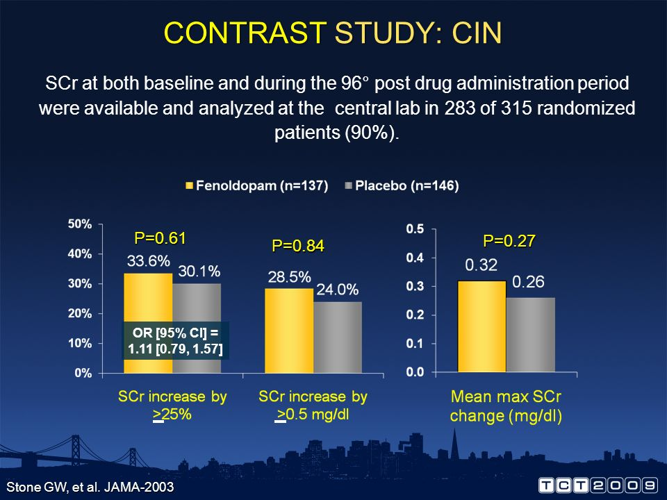 The CONTRAST Trial Algorithm Primary endpoint Worsening renal insufficiency within 12-96 hours Fenoldopam Matching placebo Randomize Hydrate 1º prior