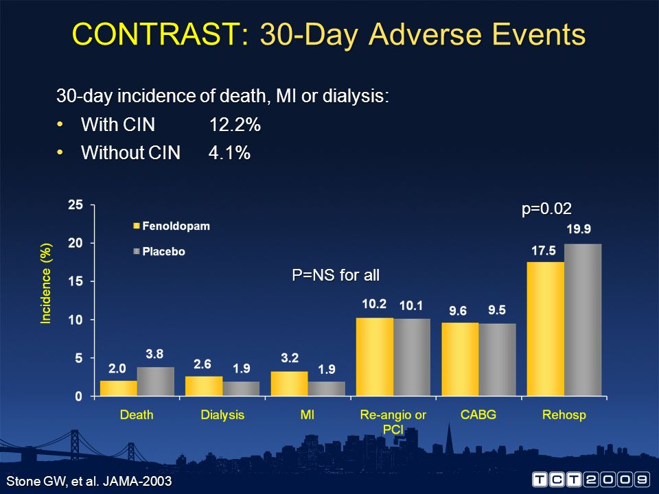 CONTRAST STUDY: CIN SCr at both baseline and during the 96° post drug administration period were available and analyzed at the central lab in 283 of 3