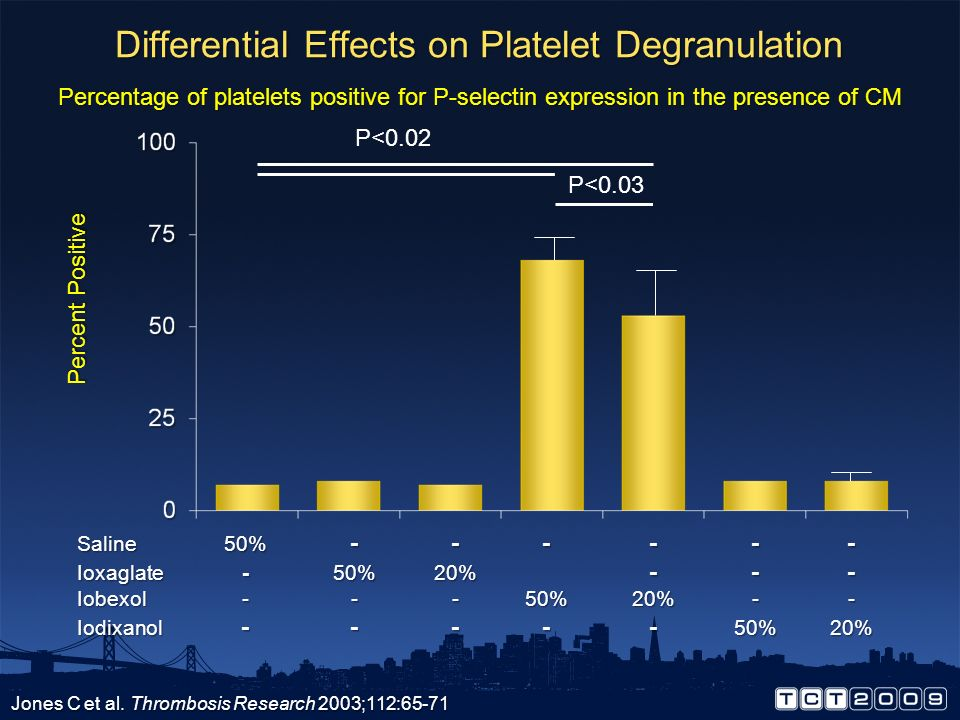 Differential Effects on Thrombus Formation Jones C et al. Thrombosis Research 2003;112:65-71 Weight (mg) Saline20% ------ Ioxaglate-50%20% --- Iobexol