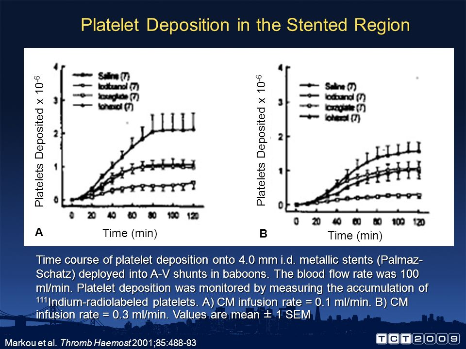 Platelet Deposition in the Expanded Region Markou et al. Thromb Haemost 2001;85:488-93 Time course of platelet deposition within the chamber regions o