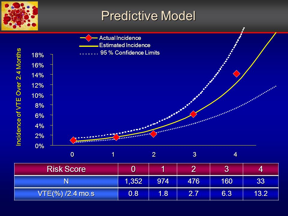 Risk Score 01234 N1,35297447616033 VTE(%) /2.4 mo.s 0.81.82.76.313.2 Incidence of VTE Over 2.4 Months Predictive Model