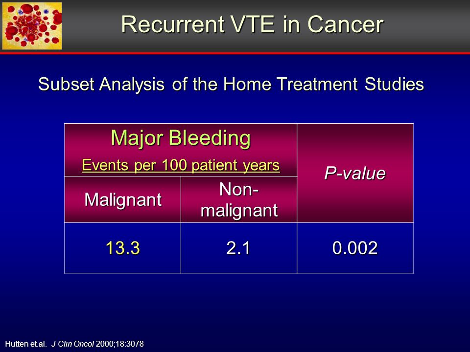 Recurrent VTE in Cancer Major Bleeding Events per 100 patient years P-value Malignant Non- malignant 13.32.10.002 Hutten et.al.