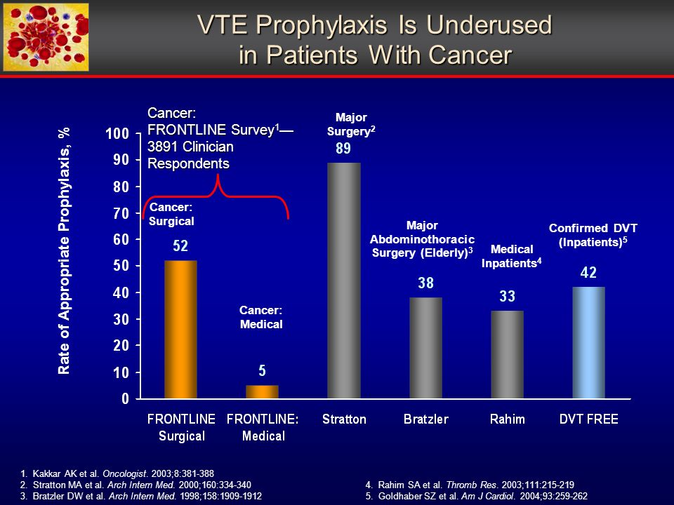 VTE Prophylaxis Is Underused in Patients With Cancer 1.Kakkar AK et al.