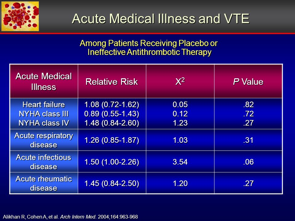 Acute Medical Illness and VTE Among Patients Receiving Placebo or Ineffective Antithrombotic Therapy Ineffective Antithrombotic Therapy Alikhan R, Cohen A, et al.