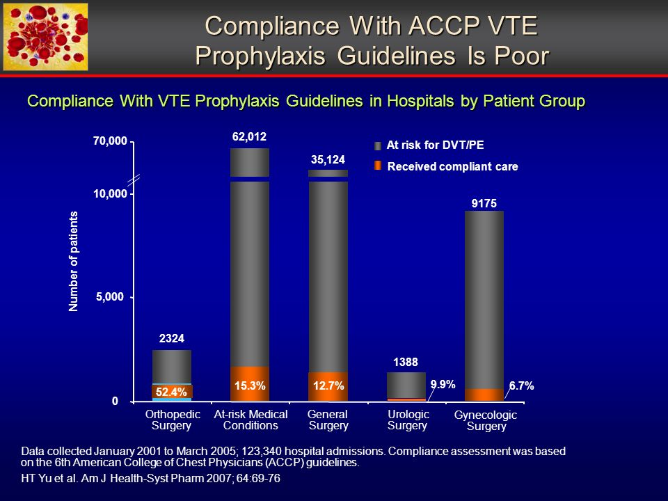 Compliance With ACCP VTE Prophylaxis Guidelines Is Poor 9.9% 6.7% 35,124 62,012 0 5,000 10,000 70,000 Number of patients At risk for DVT/PE Received compliant care 15.3% 12.7% 52.4% 2324 9175 1388 Orthopedic Surgery At-risk Medical Conditions General Surgery Urologic Surgery Gynecologic Surgery Data collected January 2001 to March 2005; 123,340 hospital admissions.