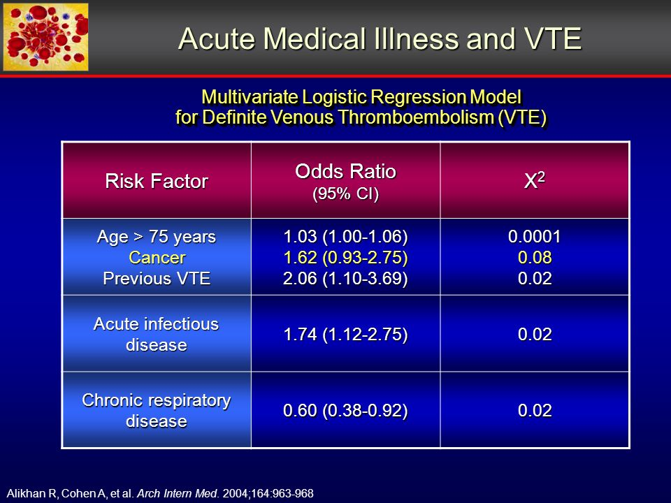 Acute Medical Illness and VTE Multivariate Logistic Regression Model for Definite Venous Thromboembolism (VTE) Multivariate Logistic Regression Model for Definite Venous Thromboembolism (VTE) Alikhan R, Cohen A, et al.